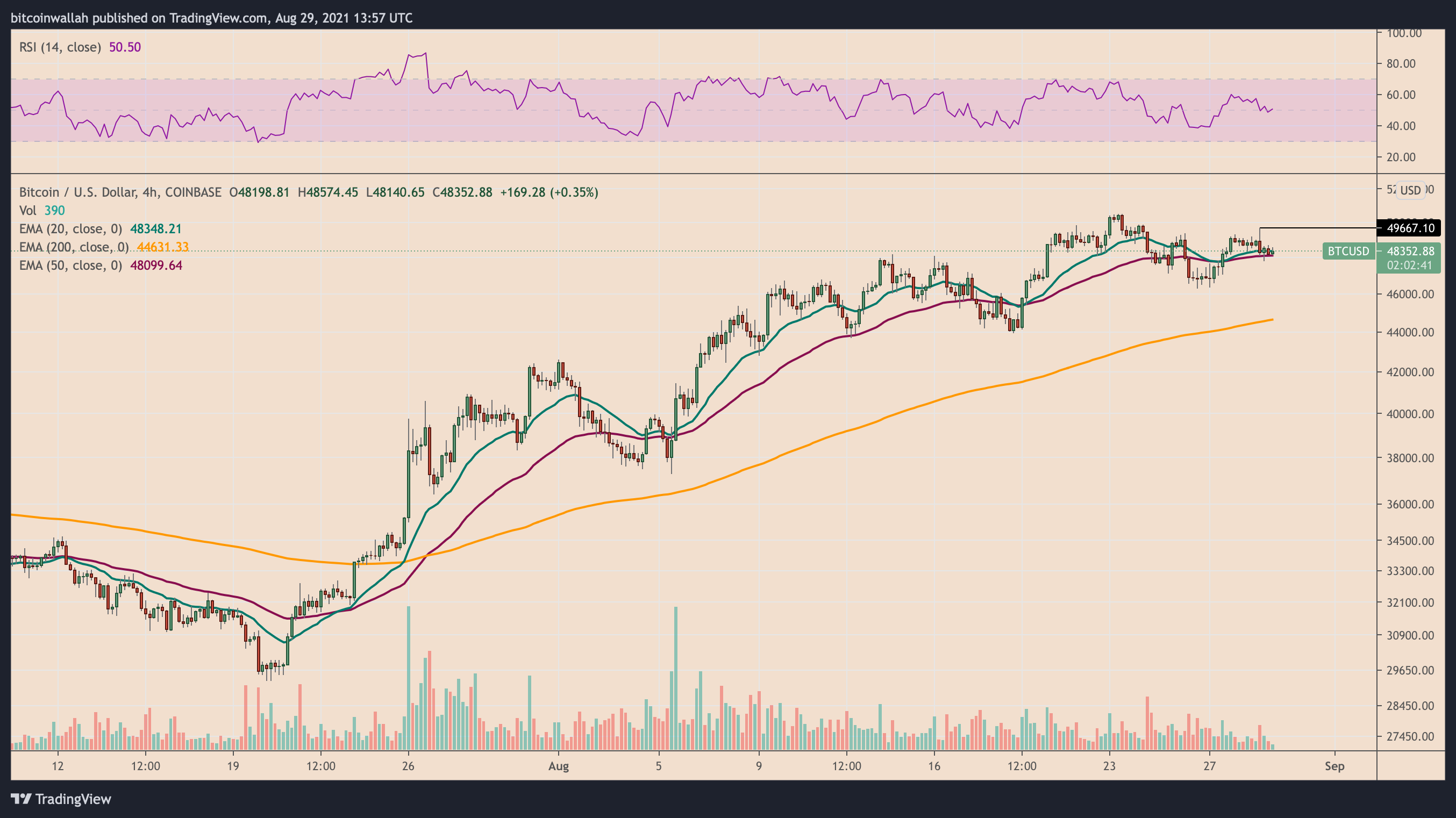 Bitcoin weekly outlook: Why a $50K-retest is likely ahead of Friday's US jobs data
