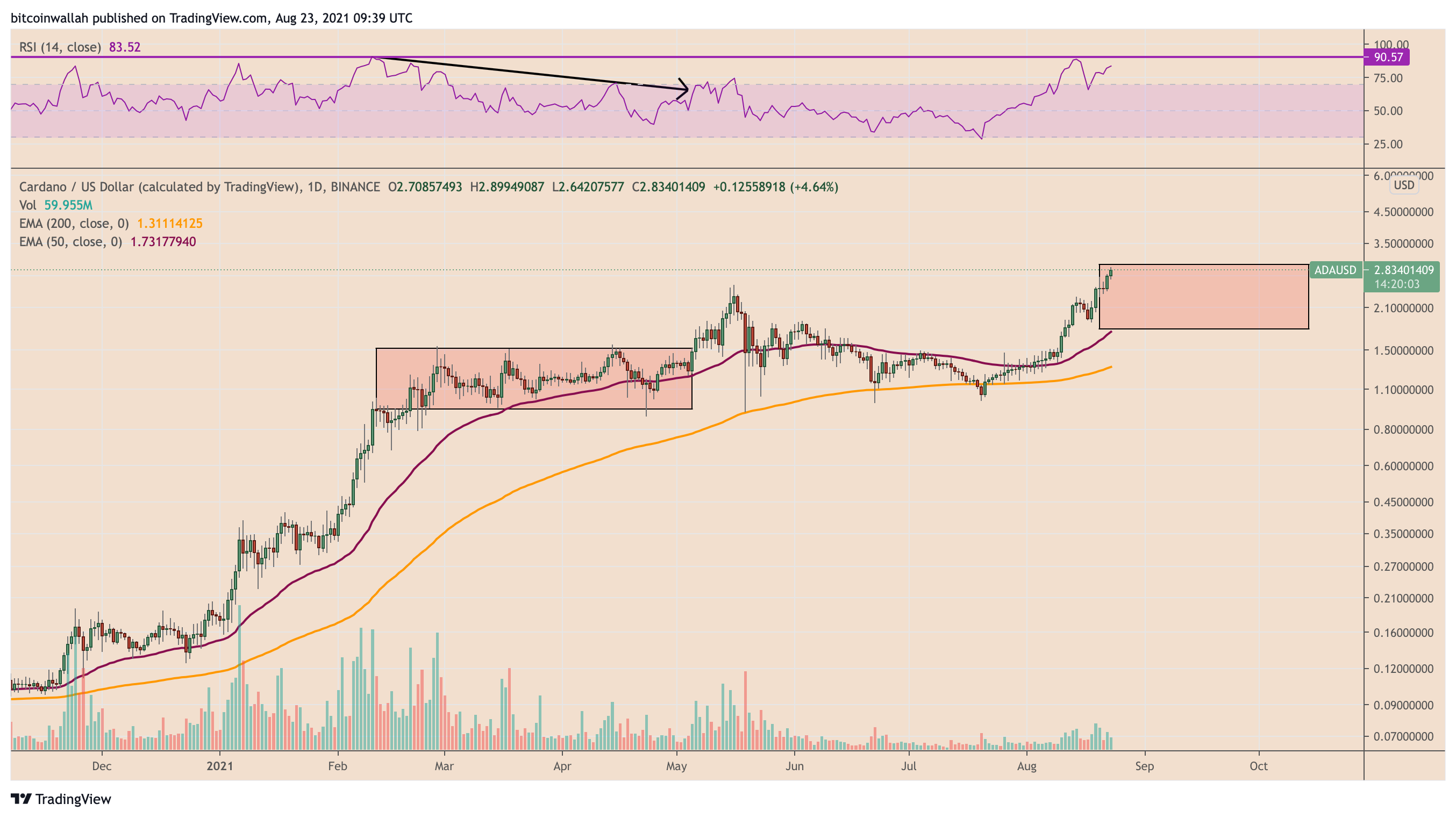 Cardano price eyes $3, but ADA chart fractal hints at a potential 40% correction