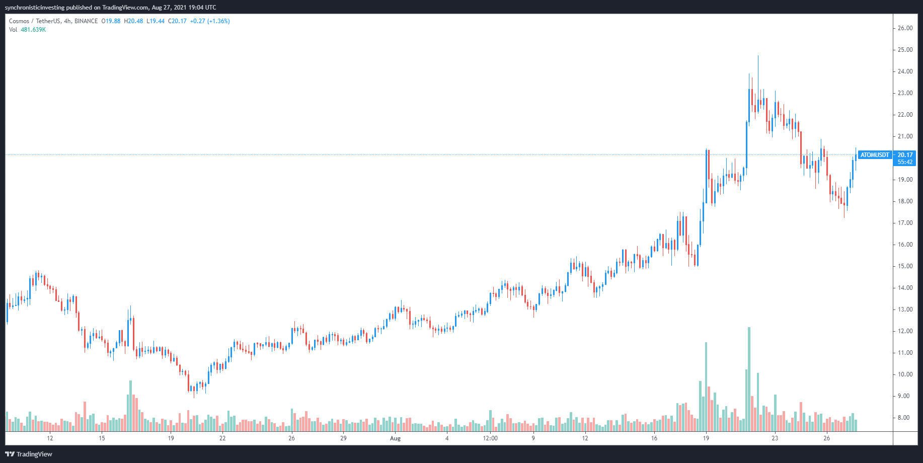 Cosmos (ATOM) rallies after launching a cross-chain bridge and wrapped Bitcoin