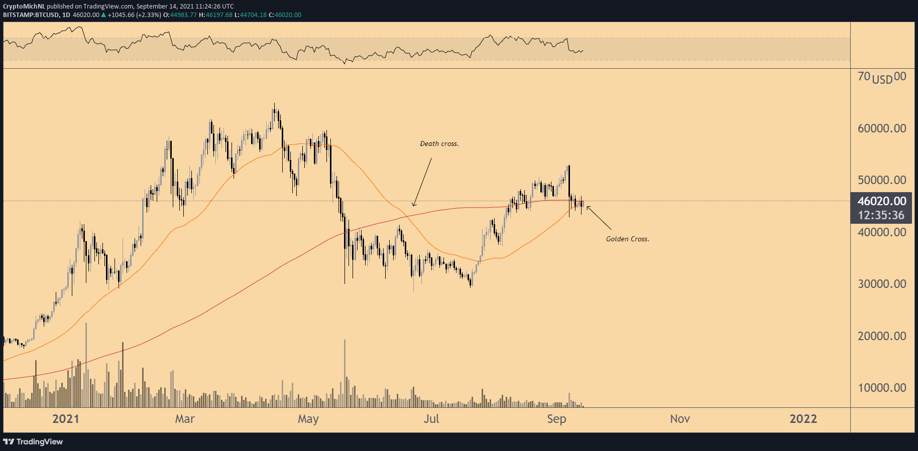 Bitcoin technicals: Incoming 'golden cross' presents potential bottom for BTC price