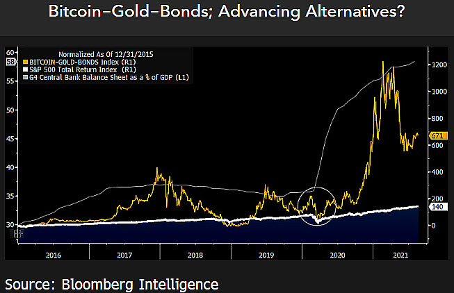 Gold, bond portfolios are 'naked' without Bitcoin, Bloomberg strategist asserts